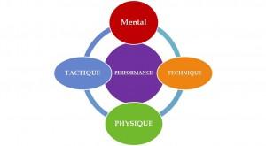 Préparation mentale et performance