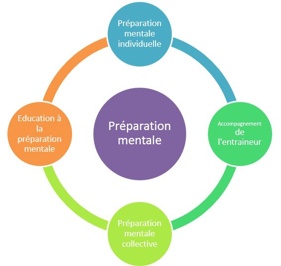 Interventions en preparation mentale